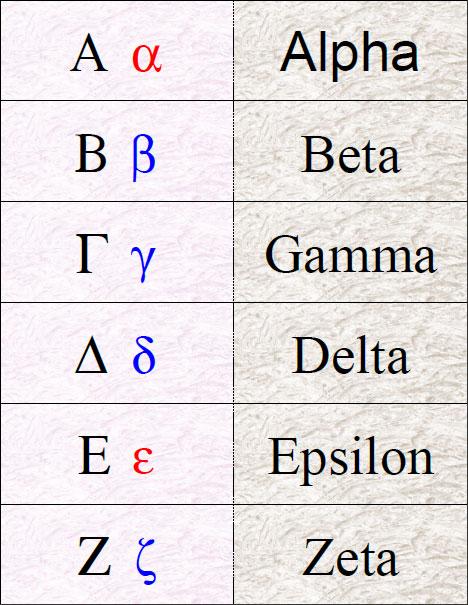 It is a photo of Sweet Greek Alphabet Printable